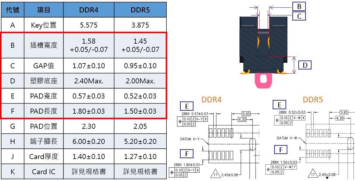 DDR5 DDR4 規格比對