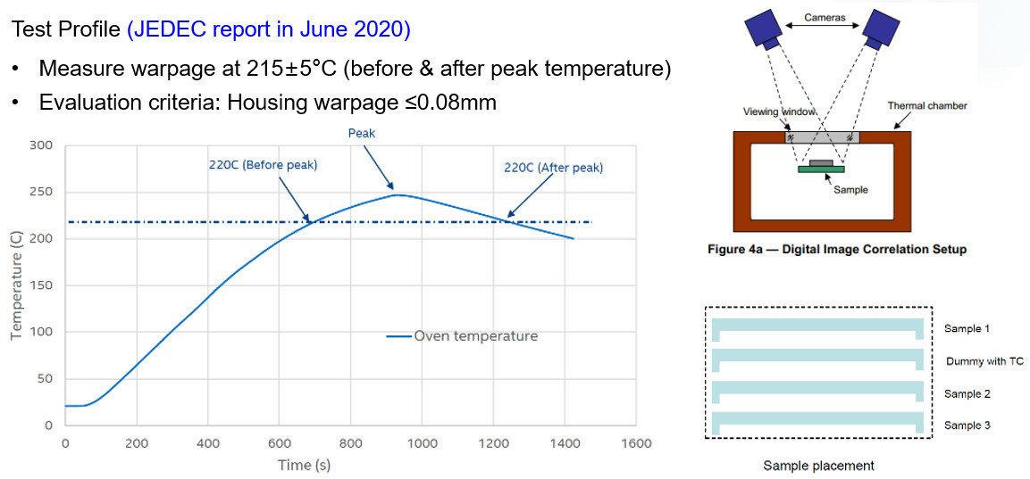 DDR5 HT warpage test profile by JEDEC