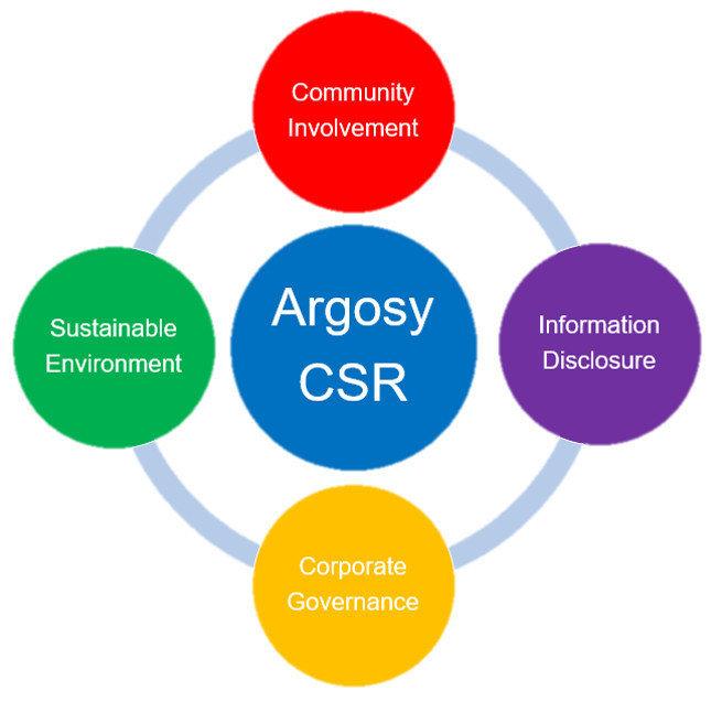 Argosy- Corporate Social Responsibility