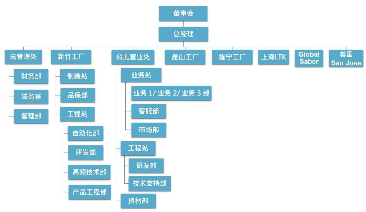 优群科技-组织图