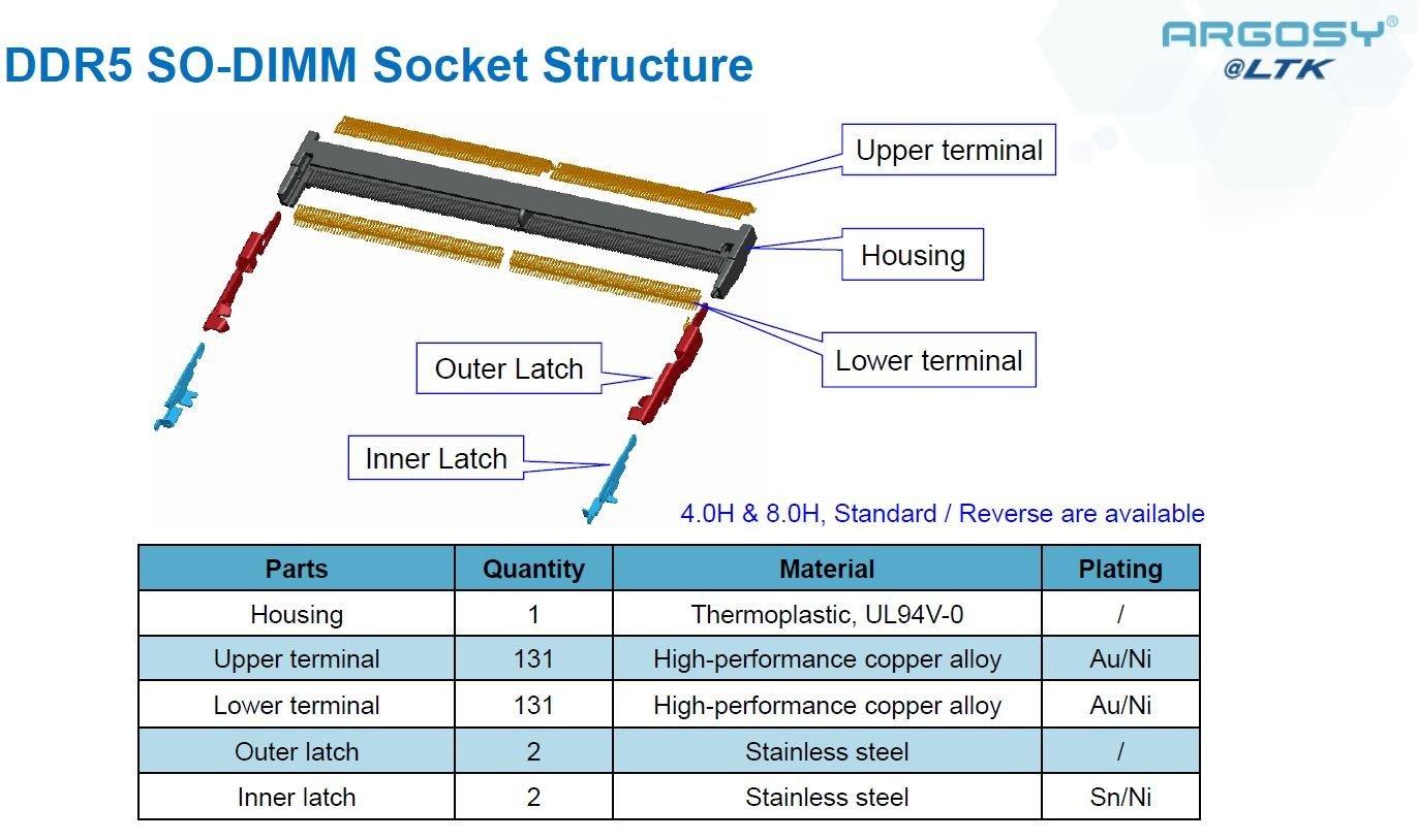 Argosy_DDR5 SO-DIMM SOCKET_structure