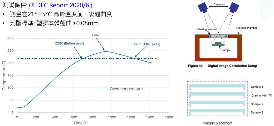 DDR5 HT warpage 高溫翹曲測試 by JEDEC