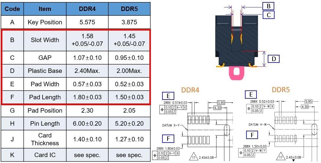 DDR5, DDR4 spec. comparison