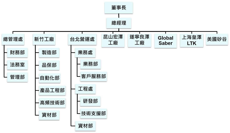 優群組織圖