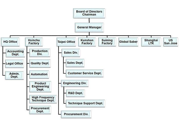 Argosy Organization Structure